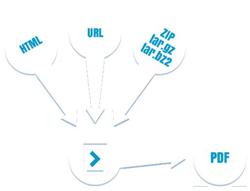html pdf api convert html to pdf with online rest api html2pdf